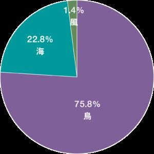 【図2】ハワイに定着した約270種の植物がハワイに到着した方法の割合